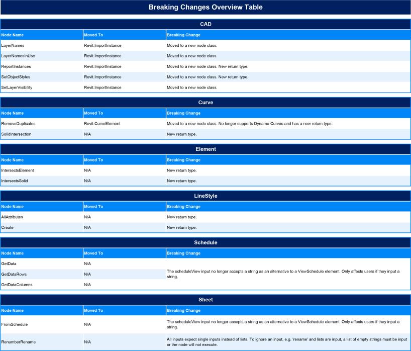 BimorphNodes-v4-Breaking-Changes-Overview-table-update
