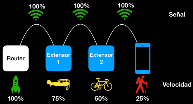 Resultado de imagen de repetidor wifi velocidad baja