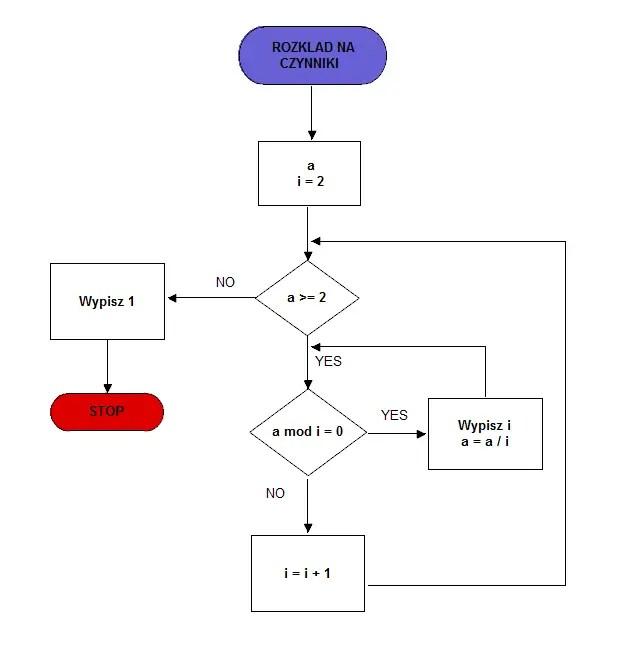 Algorytmy - schemat blokowy
