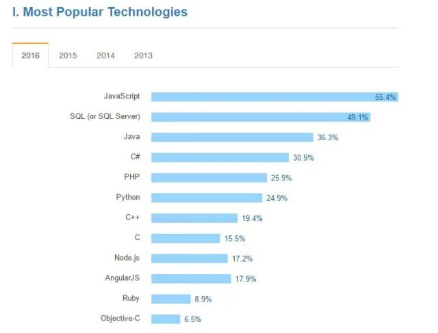 przyszłość języka c++ - wykres 2