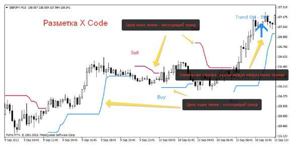 Care Este Cel Mai Bun Indicator Forex?