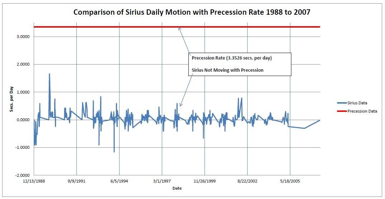 Sirius Transit Data 1988 to 2007 Comparison to Precession