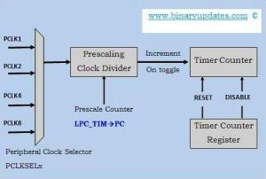 Timer Counter Block Diagram  BINARYUPDATES