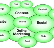 online marketing venn diagram