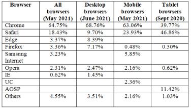 Web browser usage