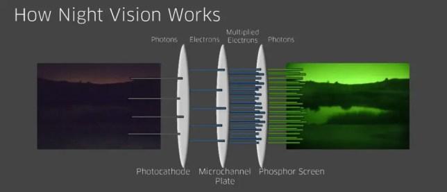 image enhancement night vision