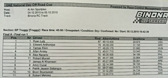 Truggy A-Final Result. Top three drivers driving the NT48.3 Truggy!