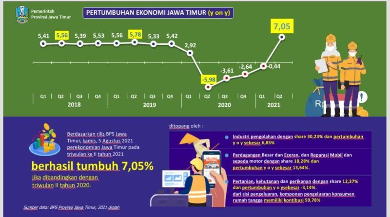 Pertumbuhan Ekonomi Jatim Triwulan II YoY Melesat Hingga 7,05 Persen