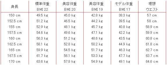 標準体重と美容体重の比較