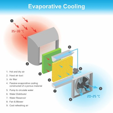 Evaporative Coolers for Arid Climates and Mold