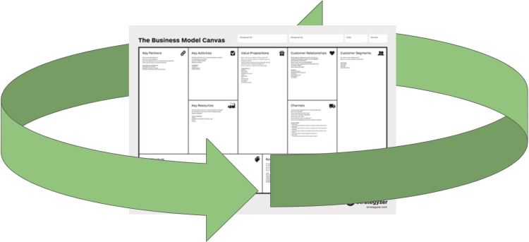 Why you should analyse environmental sustainability of the business model upfront – and how /from BioCircular.eu