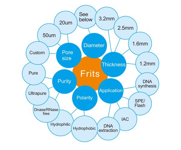 frits