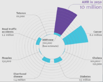 Mortality attributable to AMR every year in comparison to other major causes of death