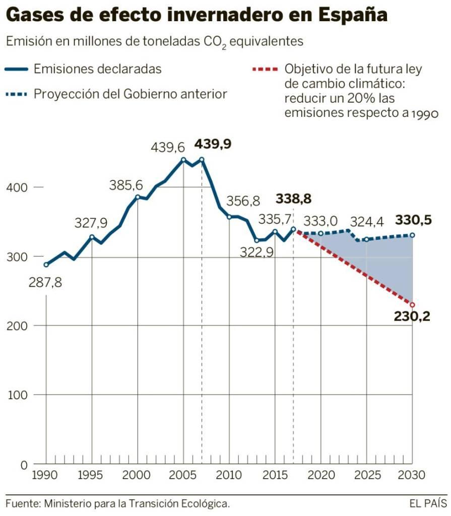 grafico-cambio-climatico