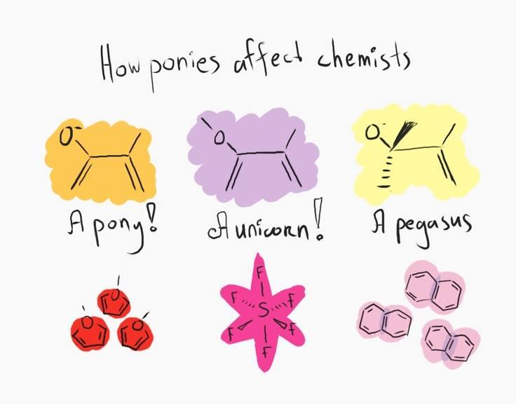 how affect chemist