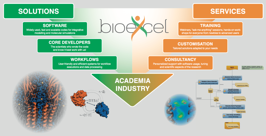 BioExcel Service and Solutions