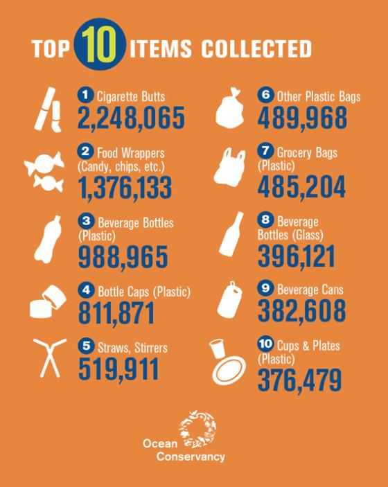 ocean conversancy top-ten-items-infographic