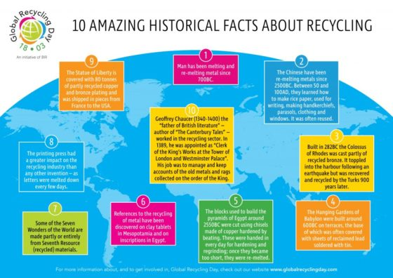 Global Recycling Facts