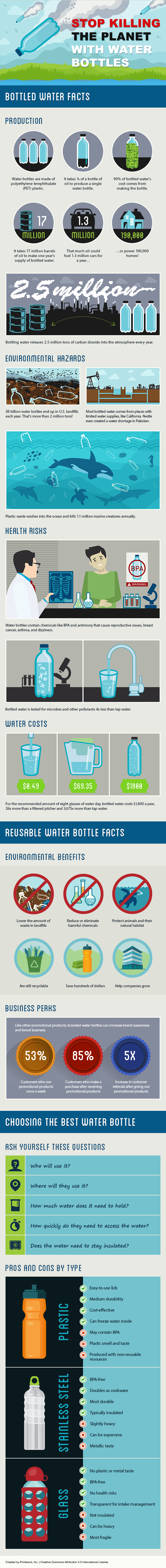 Plastic Water Bottle Infographic