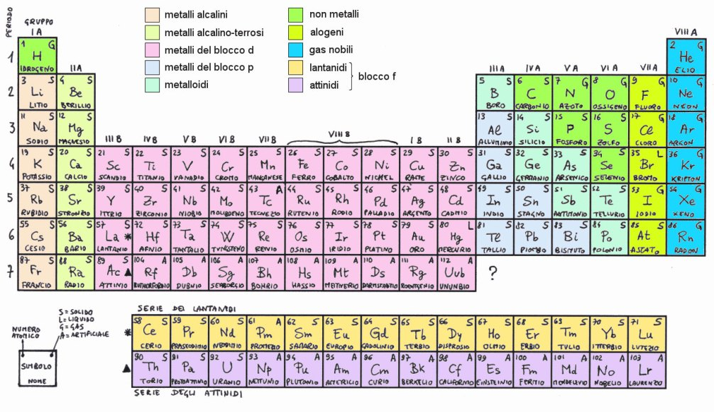 Risultati immagini per tavola periodica di mendeleev