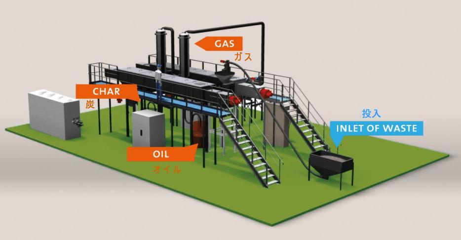 Biogreen 熱分解システム 外観図