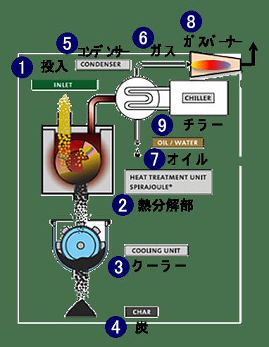 Biogreen 熱分解システムフロー(2)