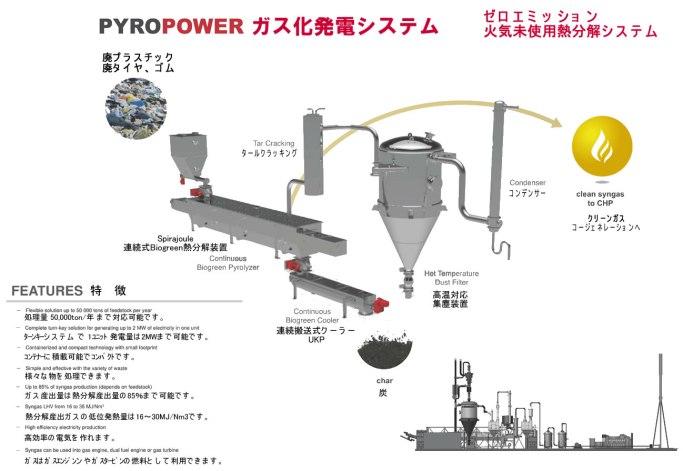 pyropower 熱分解発電システム 2017.10.7