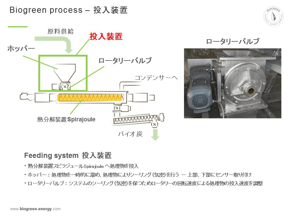 熱分解装置 Biogreen 投入装置 2017.11.17