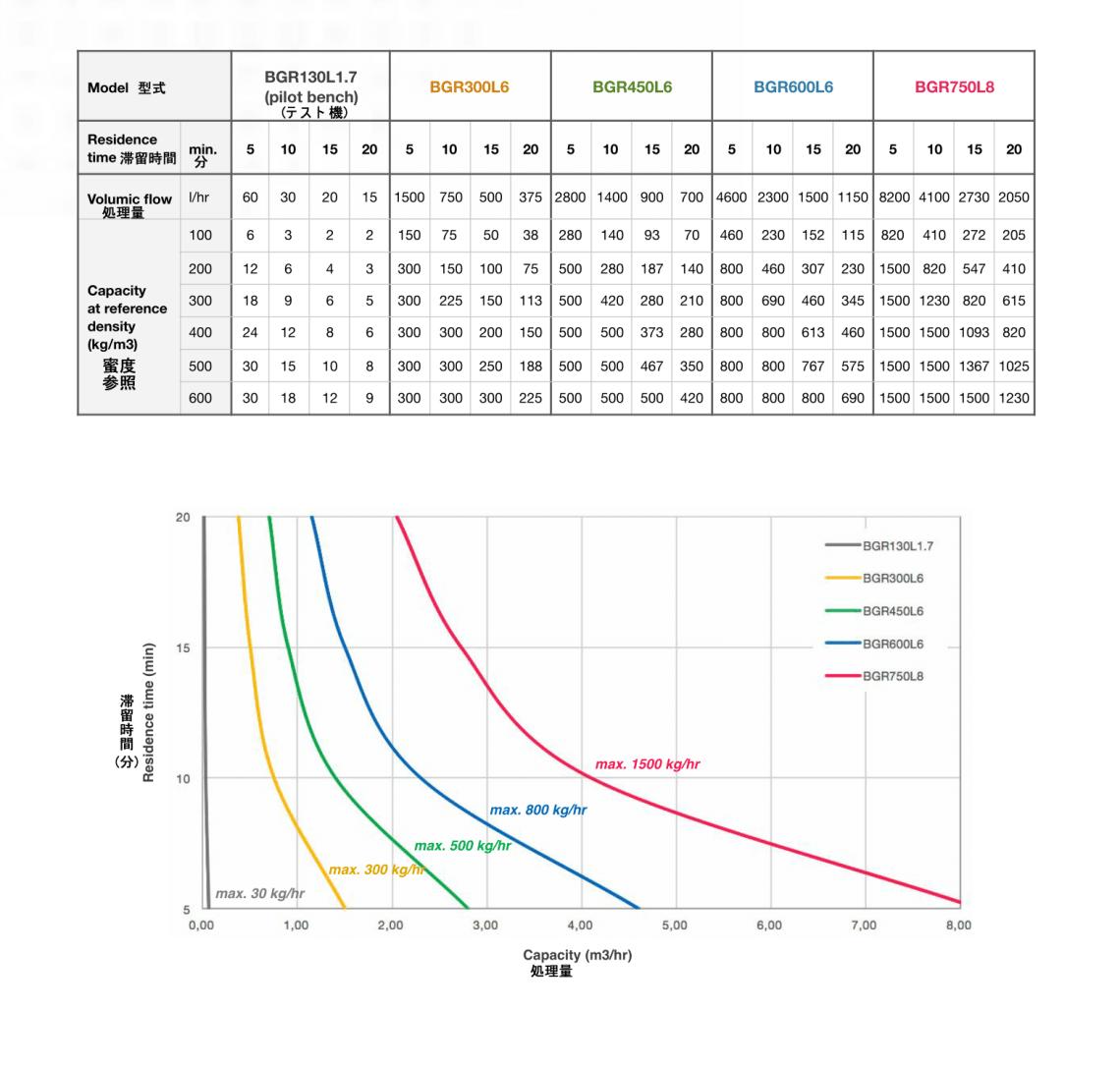 熱分解装置 Biogreen 仕様 型式 処理量 2018.1.29