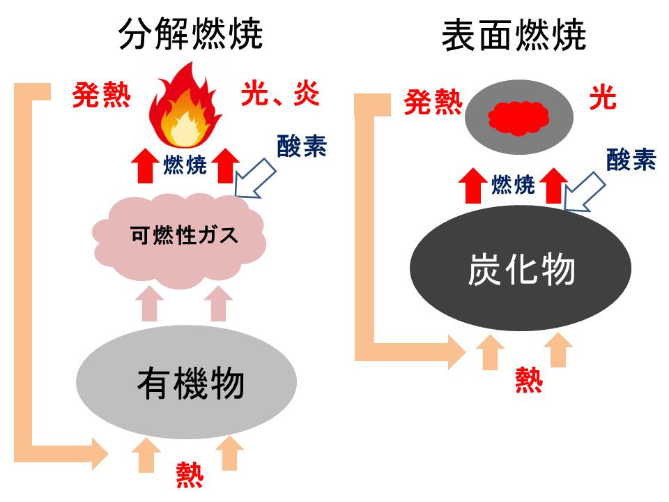 炭化物燃焼 有機物燃焼 分解燃焼 表面燃焼 熱分解装置 Biogreen 2018.2.12
