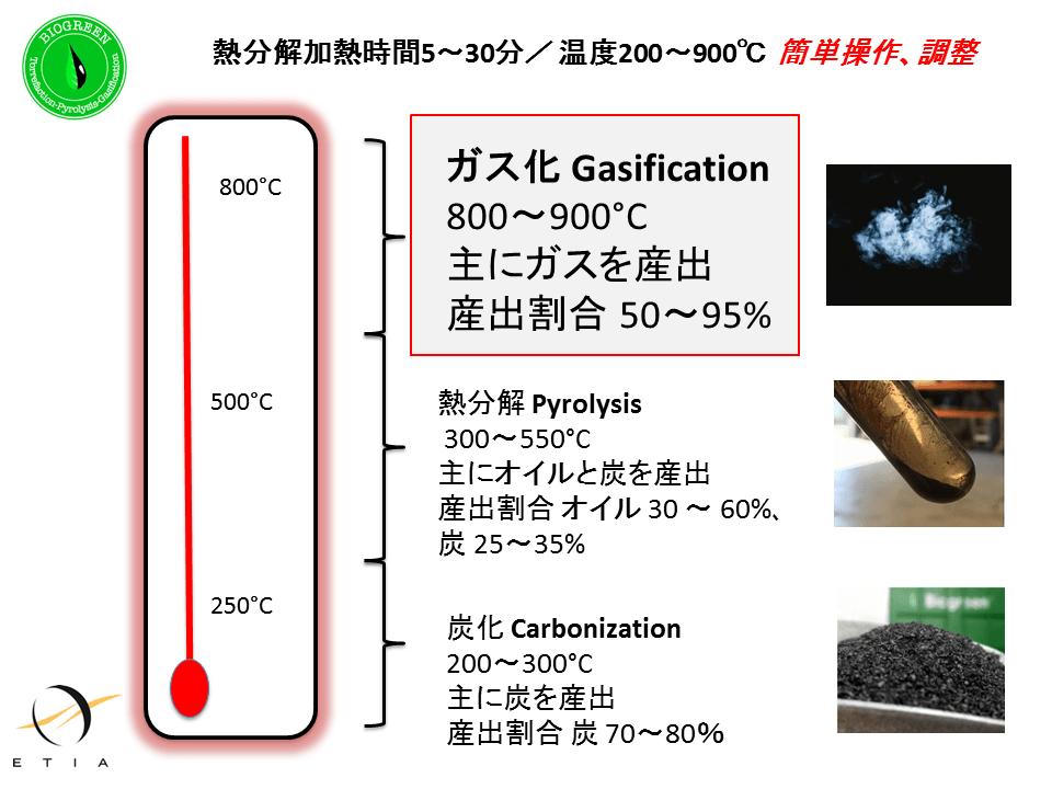 熱分解加熱温度 ガス化 炭化 熱分解装置 Biogreen 2018.2.18