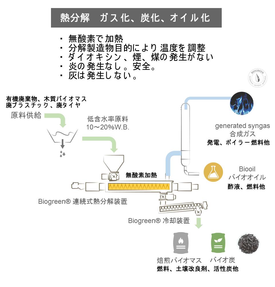 熱分解とは 炭化 ガス化 オイル化 Biogreen 熱分解装置 2018.2.13
