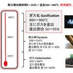 熱分解加熱温度 ガス化 炭化 ガス化発電 熱分解装置 Biogreen 2018.2.18