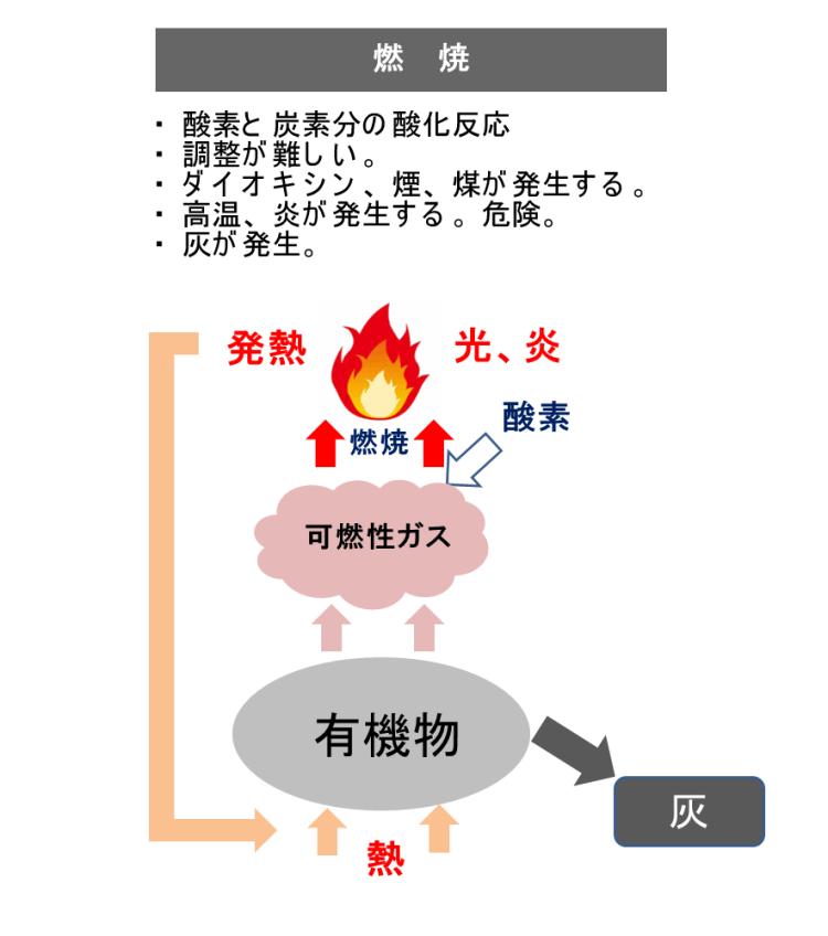 燃焼とは 熱分解装置 Biogreen 2018.2.13