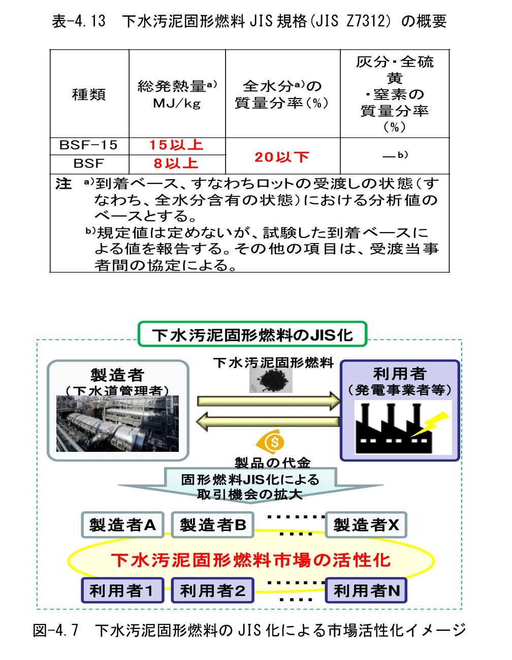 下水汚泥固形燃料JIS規格 熱分解装置 Biogreen 炭化 2018.3.28