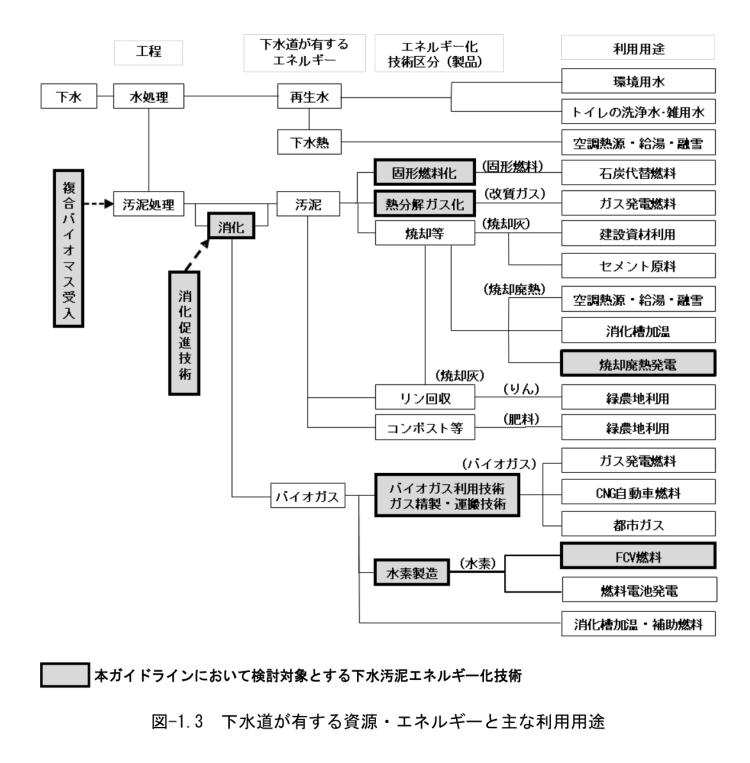 下水汚泥 資源・エネルギー 利用用途 熱分解装置 Biogreen ガス化 2018.3.30