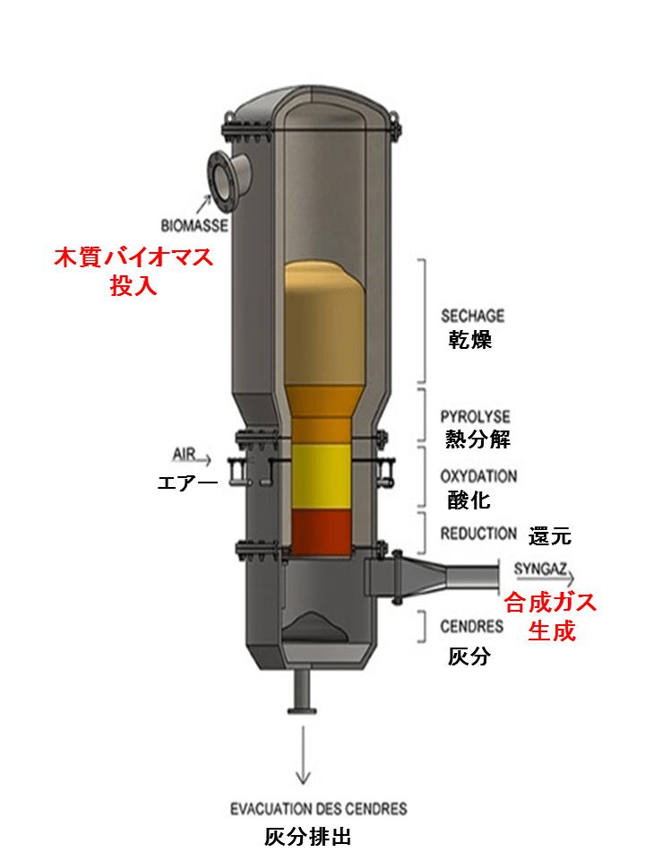 熱分解ガス化炉 Gasifire 木質バイオマスガス化炉 2018.4.17