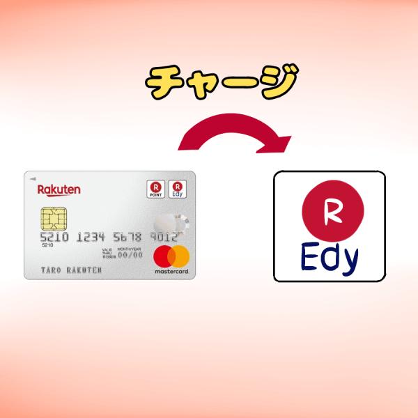 楽天カード(カード写真)と楽天Edy(ロゴ・イラスト)が横並びにあり、 楽天カード⇒楽天Edy と矢印を入れてその矢印の上部に『チャージ』とイラスト文字