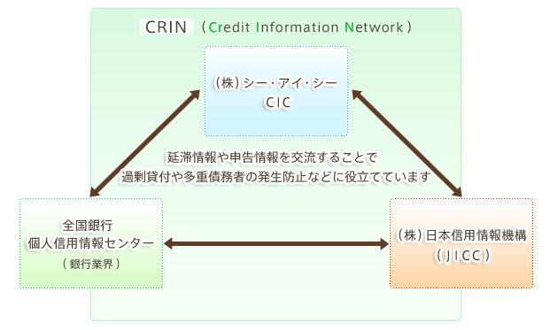 情報交流 CRIN