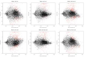 Exemple de MA plot produit par SARTools