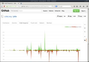 Graphe d'activité du dépôt git du projet Julia