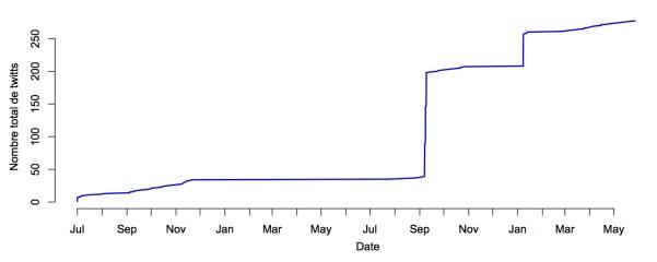 Twittes en serie temporelle