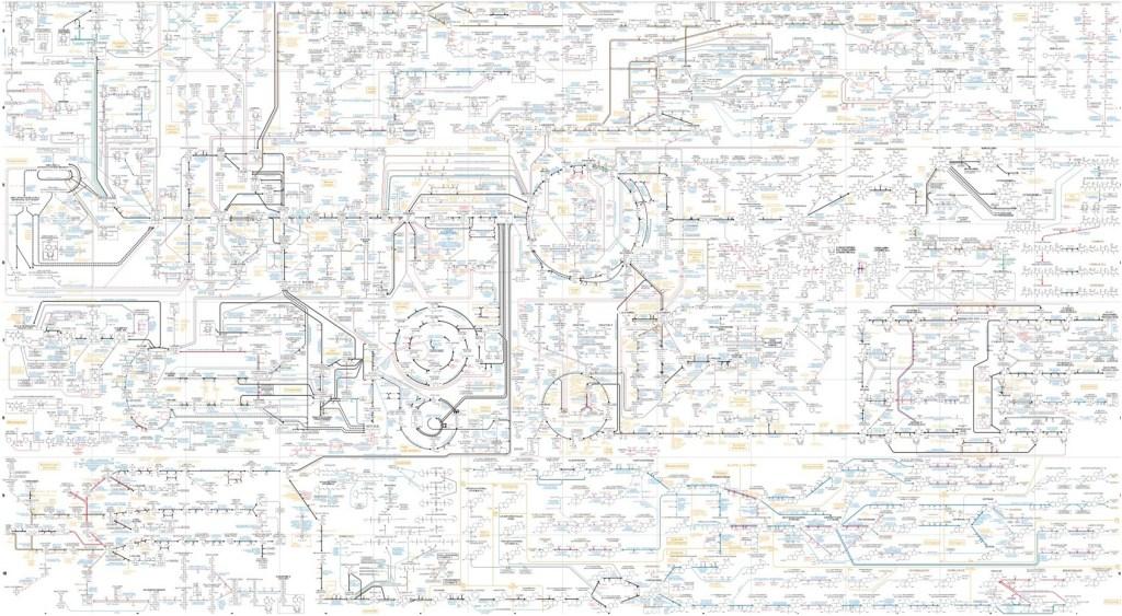 Exemple d'un réseau métabolique contenant l'ensemble des connaissances disponibles dans les bases de données publiques. Image issue de biochemical-pathways.com