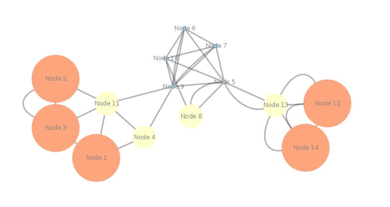 G(V,E) - les noeuds les plus gros sont les plus centraux selon la centralité d'excentricité