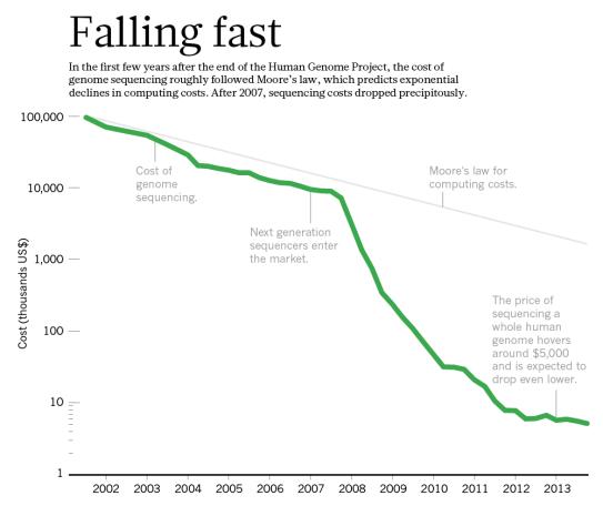 La chute du coût du séquençage, qui a entraîné l'explosion par la suite de la quantité de données à exploiter Technology: The $1,000 genome. Hayden EC., Nature. 2014 Mar 20 ;507(7492):294-5. doi: 10.1038/507294a.