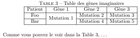 Tableau avec utilisation de multirow et de cline