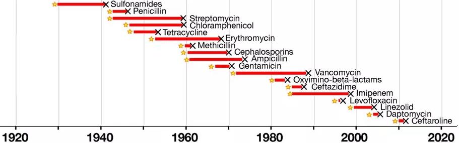 Chronologie de la découverte des différents antibiotiques (étoiles) et de la première détection d'une souche respectivement résistante à chacun d'entre eux (X noirs) | CC-BY Fig. 1 issue de https://doi.org/10.3389/fimmu.2018.01068