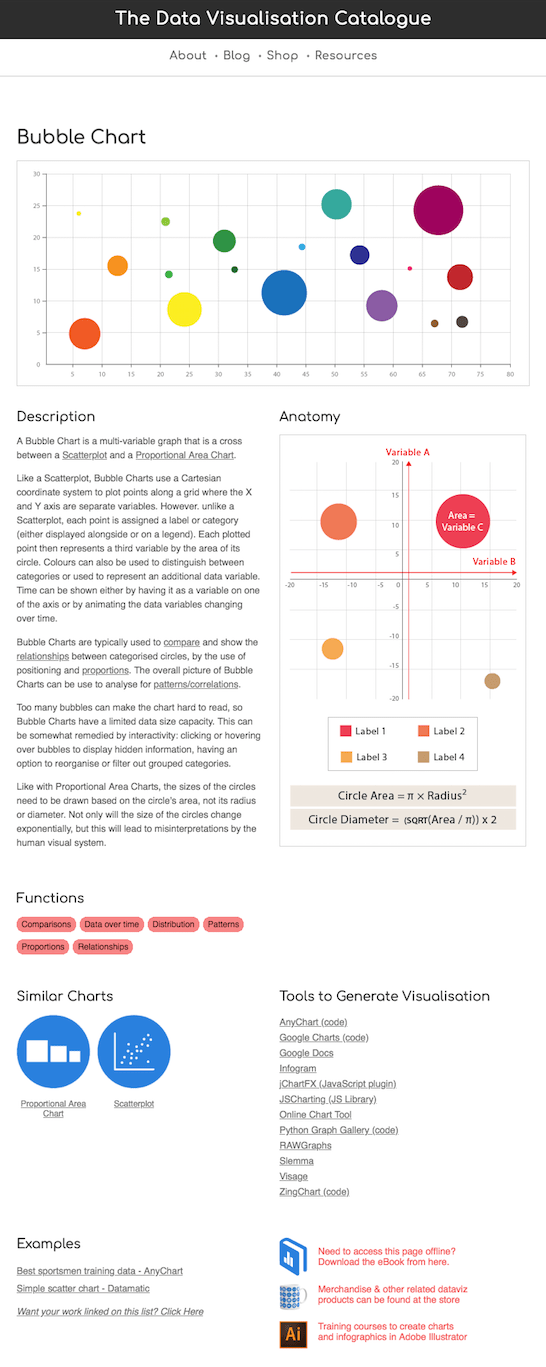 Impression écran d'une fiche détaillée sur https://datavizcatalogue.com