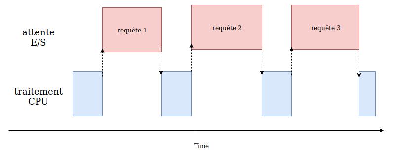 diagramme d'execution d'un programme limité par les entrées/sorties