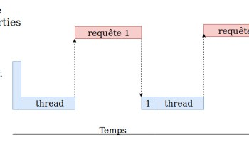 La programmation concurrente en python   bioinfo-fr net